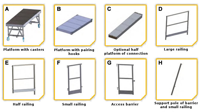 Components of the rolling and modular TSCS platform
